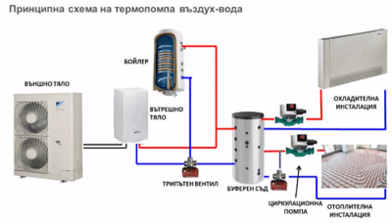 Какво е термопомпа и за какво се използва - tp1